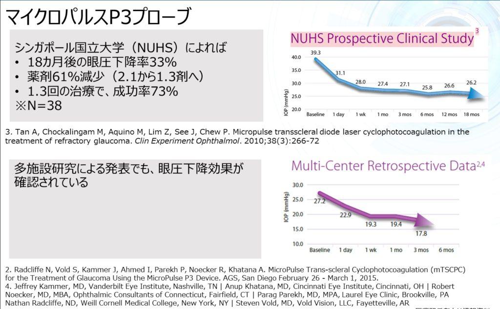 緑内障レーザー治療の効果のグラフ